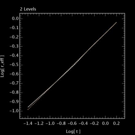 β = 0.5906±0.0004, 2 levels