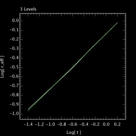 β = 0.5918±0.0003, 3 levels