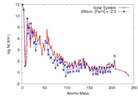 Solar system composition from Asplund et al. (2009)